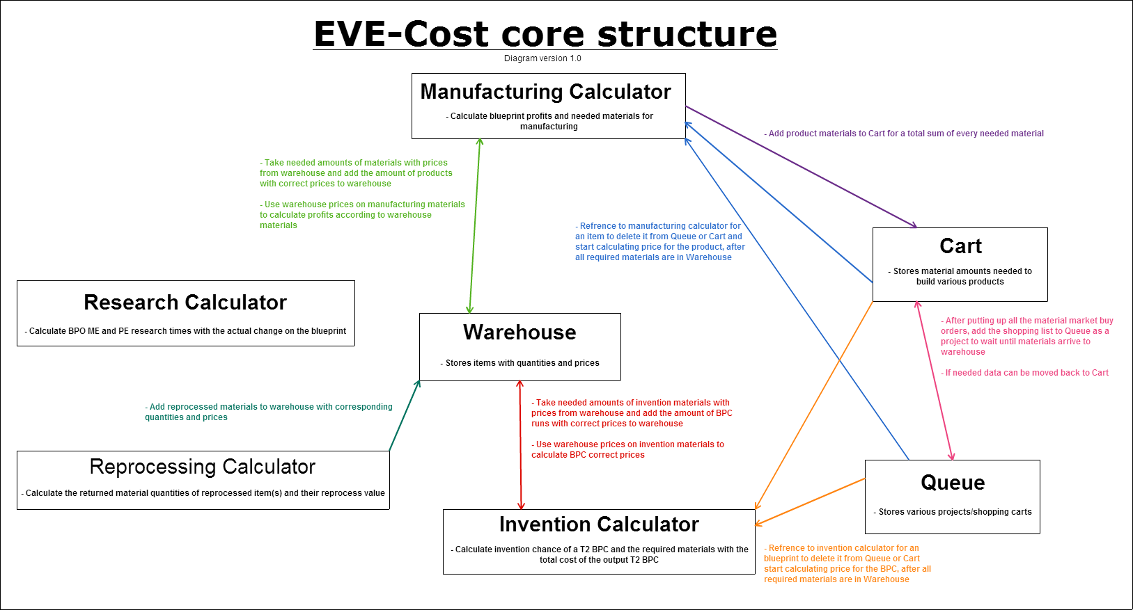 Eve cost news archive the part of what still needs to be added is colored red which is the only part missing malvernweather Image collections